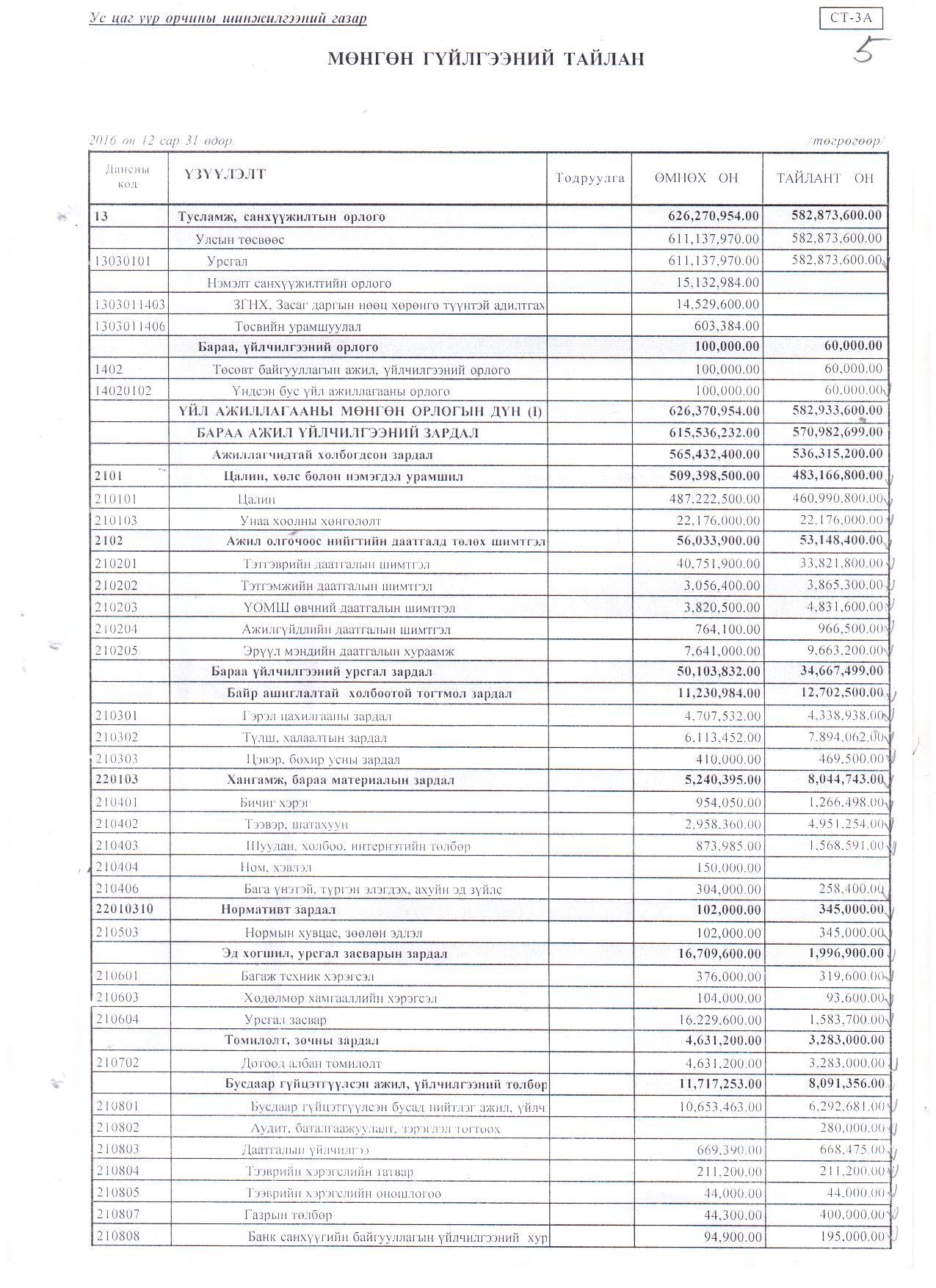 2016 оны санхүүгийн тайлан 6